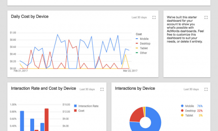 Google lança ferramenta para criação de Dashboards no AdWords